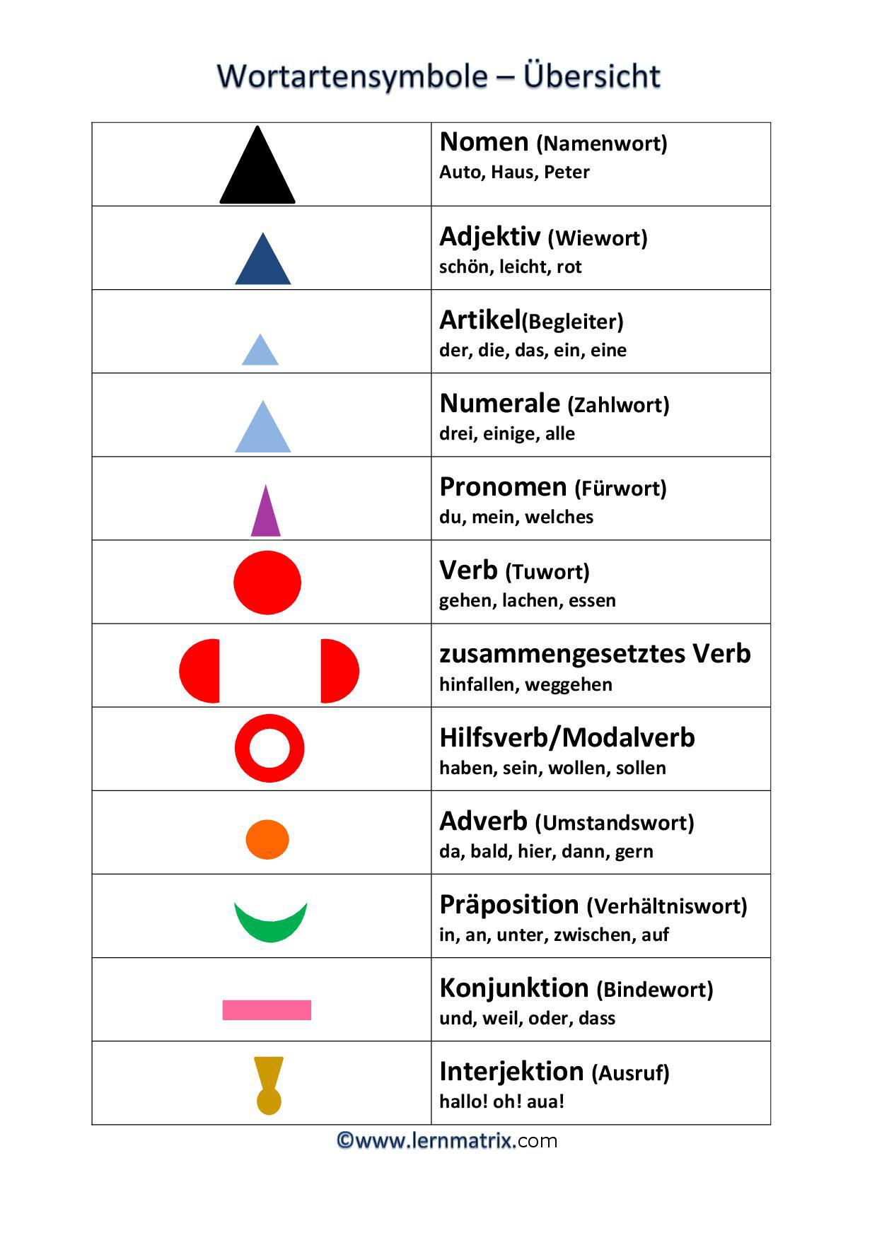 Nomen verben adjektive bestimmen online dating 3
